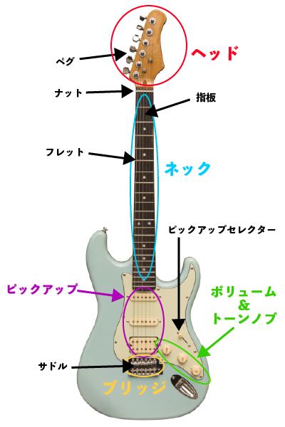 ギター各所の名称