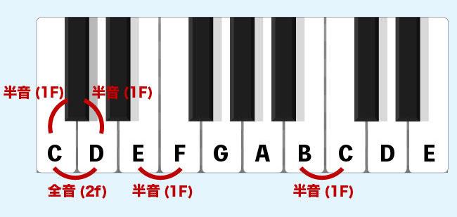 ピアノの黒鍵