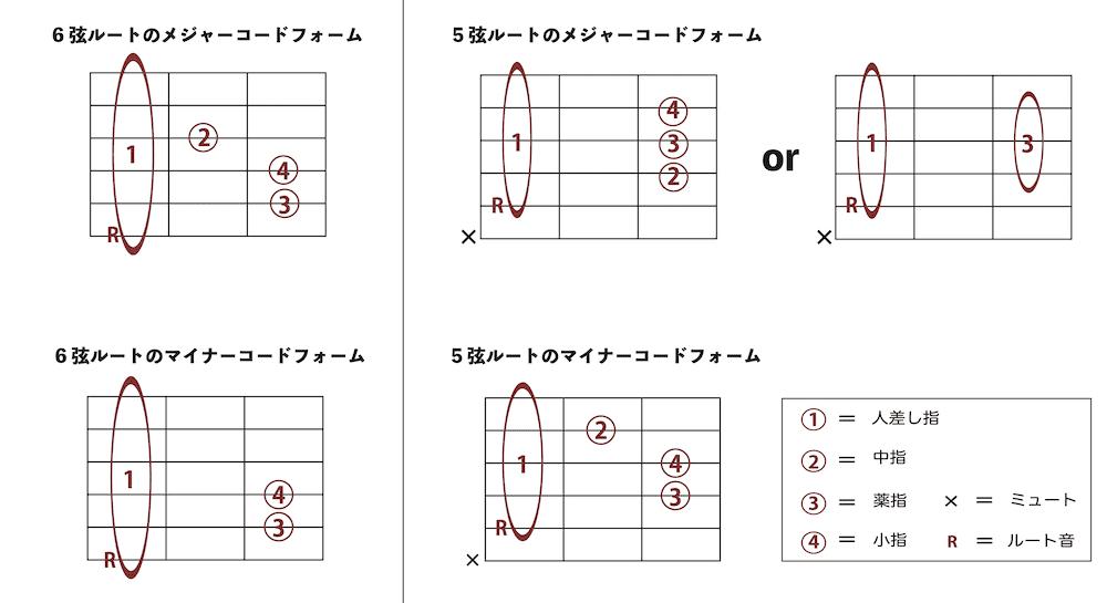 四つのコードフォーム